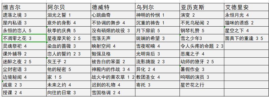 少女的王座探索技能卡数据表分享