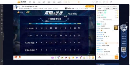 虎牙平台QQ飞车手游极速新势力赛事DAY1速报